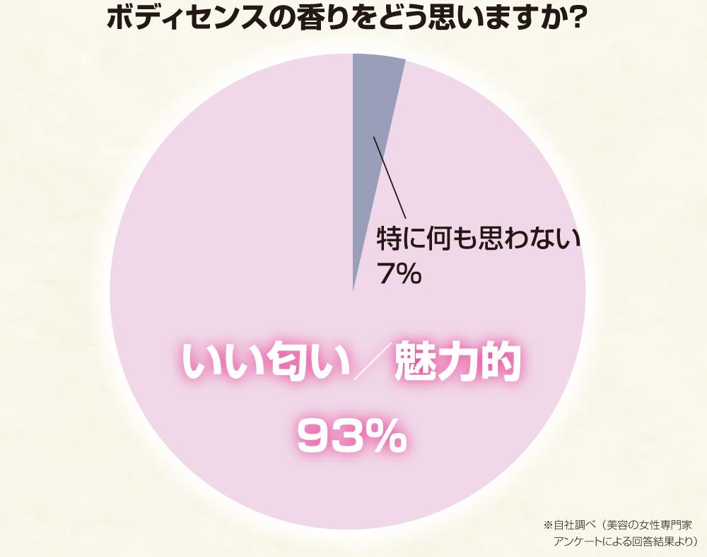ボディセンス93%の好評価